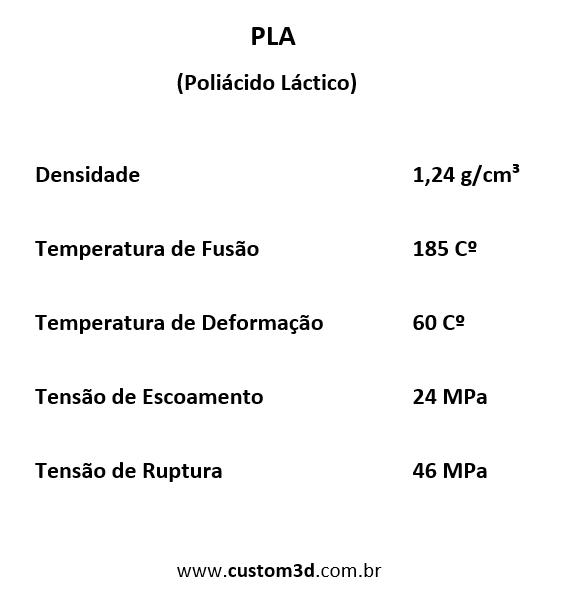 Tabela parâmetros PLA
